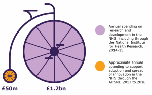 Adoption and spread of innovation in the NHS, The Kings' Fund, 2018