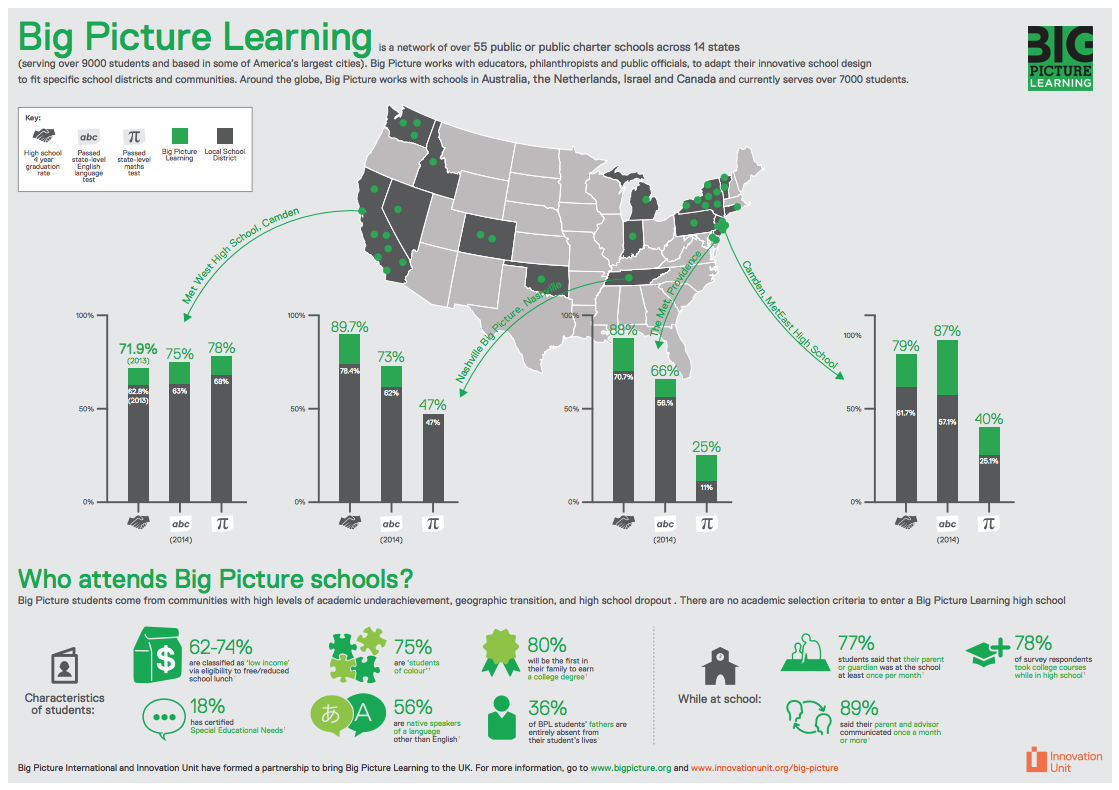 Big picture learning infographic