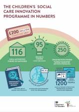 CHILDRENS SOCIAL CARE INNOVATION PROGRAMME IN NUMBERS
