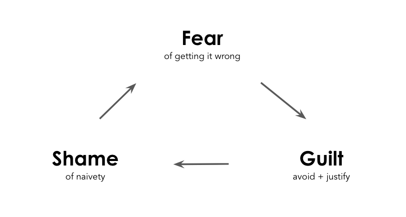 Fear, shame, guilt