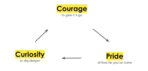 Courage, curiosity, pride